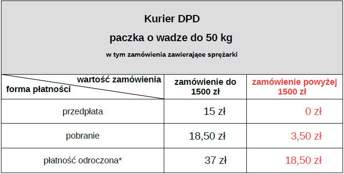 koszt dostawy - paczka do 50kg